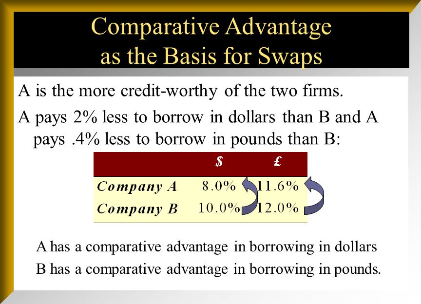Comparative Advantage as the Basis for Swaps Consider two firms A and B: firm A is a U.S.–based multinational and firm B is a U.K.–based multinational