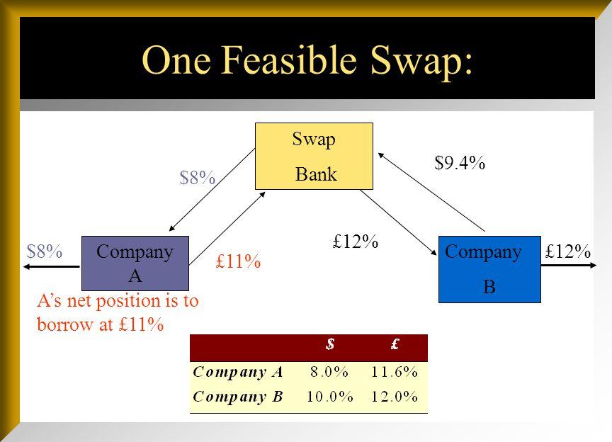One Feasible Swap: Company A Swap Bank $8%£12% $8% £11% £12% $9.4% Company B