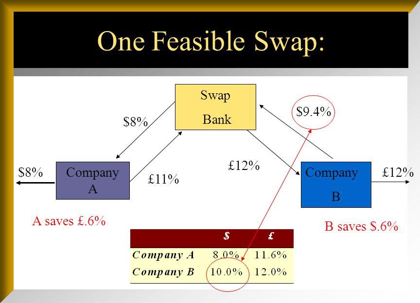 $8%£12% $8% £11% £12% $9.4% One Feasible Swap: Company A Swap Bank Company B A saves £.6%
