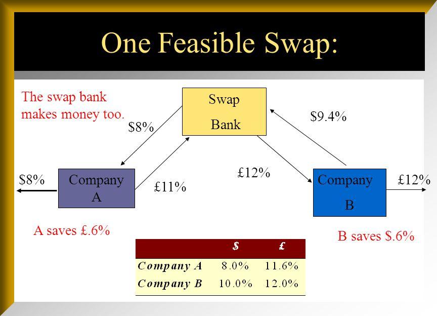 $8%£12% $8% £11% £12% $9.4% B saves $.6% One Feasible Swap: Company A Swap Bank Company B A saves £.6%