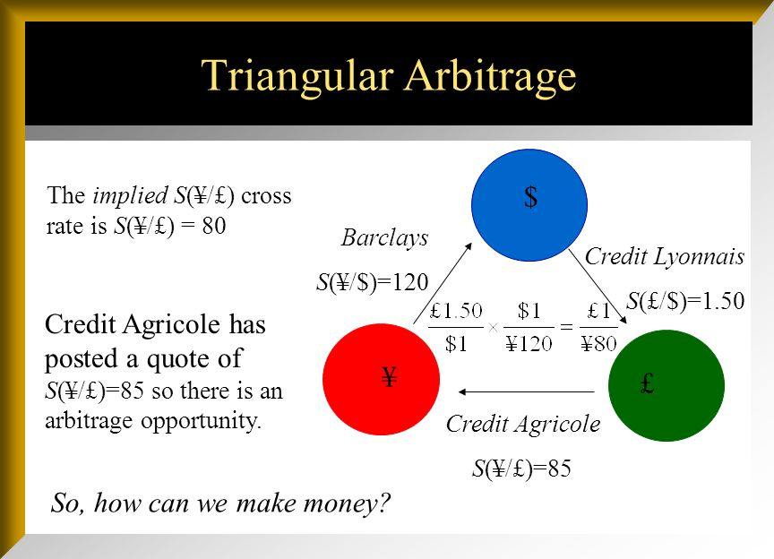 Triangular Arbitrage $ £ ¥ Credit Lyonnais S(£/$)=1.50 Credit Agricole S(¥/£)=85 Barclays S(¥/$)=120 Suppose we observe these banks posting these exchange rates.