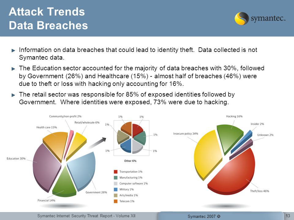Symantec Internet Security Threat Report - Volume XII Symantec 2007 13 Attack Trends Data Breaches Information on data breaches that could lead to ide
