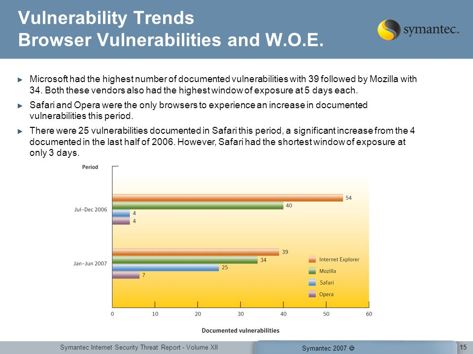 Symantec Internet Security Threat Report - Volume XII Symantec 2007 15 Vulnerability Trends Browser Vulnerabilities and W.O.E. Microsoft had the highe