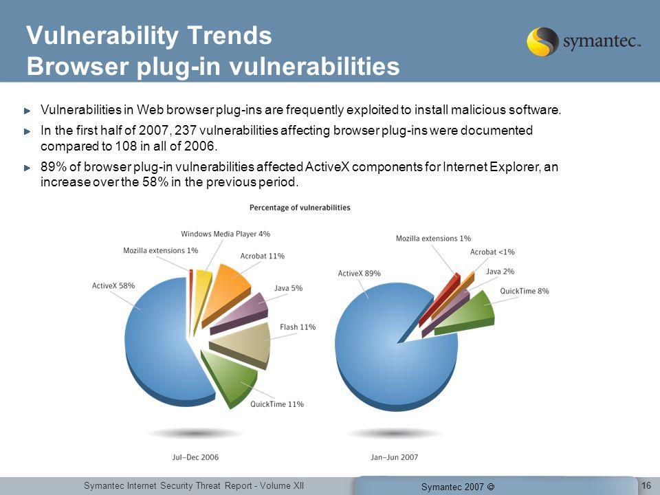 Symantec Internet Security Threat Report - Volume XII Symantec 2007 16 Vulnerability Trends Browser plug-in vulnerabilities Vulnerabilities in Web bro