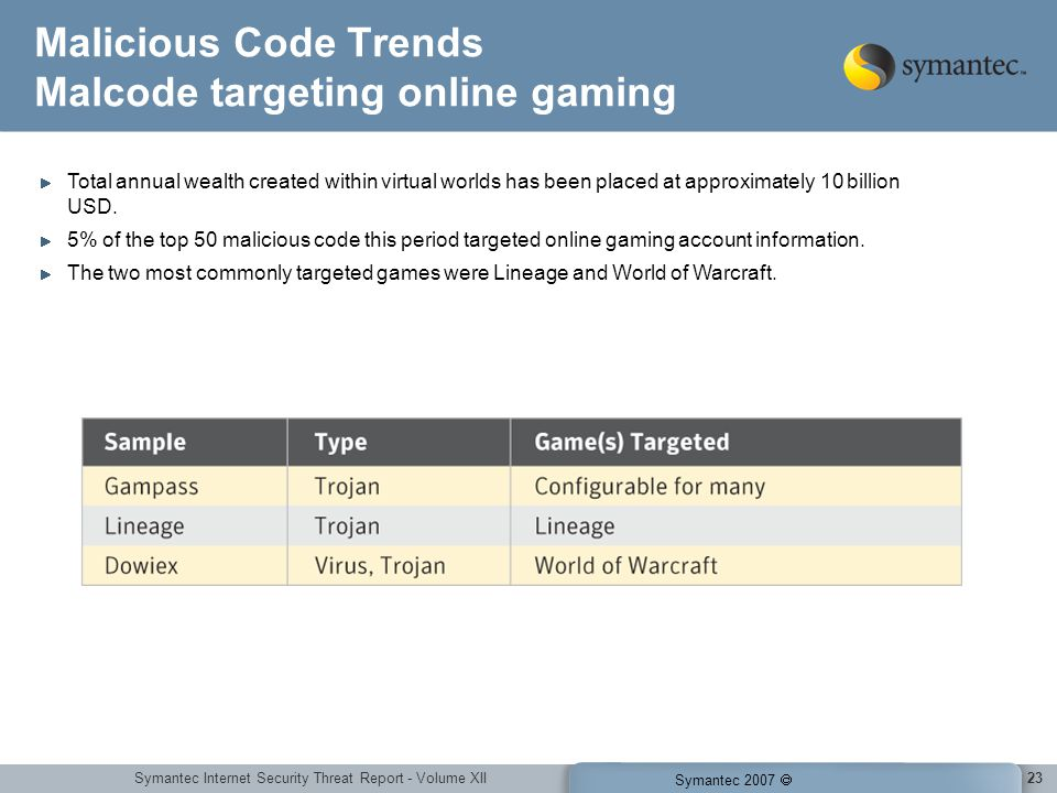 Symantec Internet Security Threat Report - Volume XII Symantec 2007 23 Malicious Code Trends Malcode targeting online gaming Total annual wealth creat