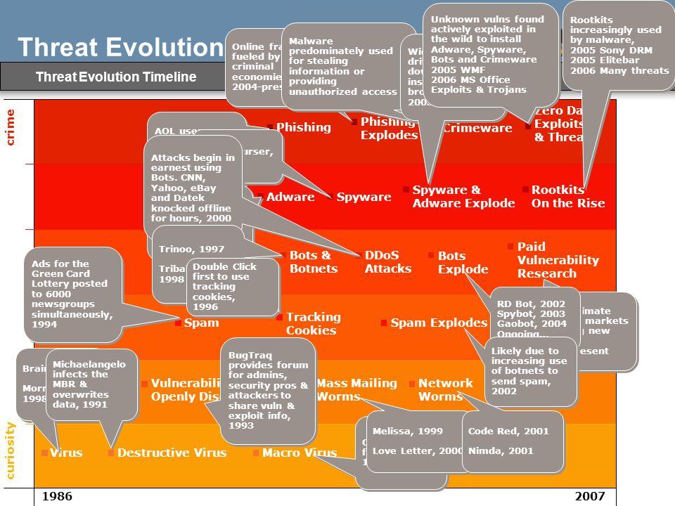 Symantec Internet Security Threat Report - Volume XII Symantec 2007 4 Threat Evolution Timeline curiosity crime 19862007 VirusDestructive VirusMacro V
