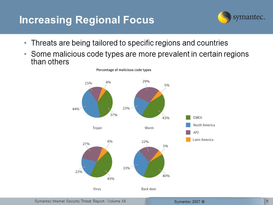 Symantec Internet Security Threat Report - Volume XII Symantec 2007 20 Malicious Code Trends Types Trojans continue to rise and may constitute a greater threat because they tend to exploit web browser and zero-day vulnerabilities.