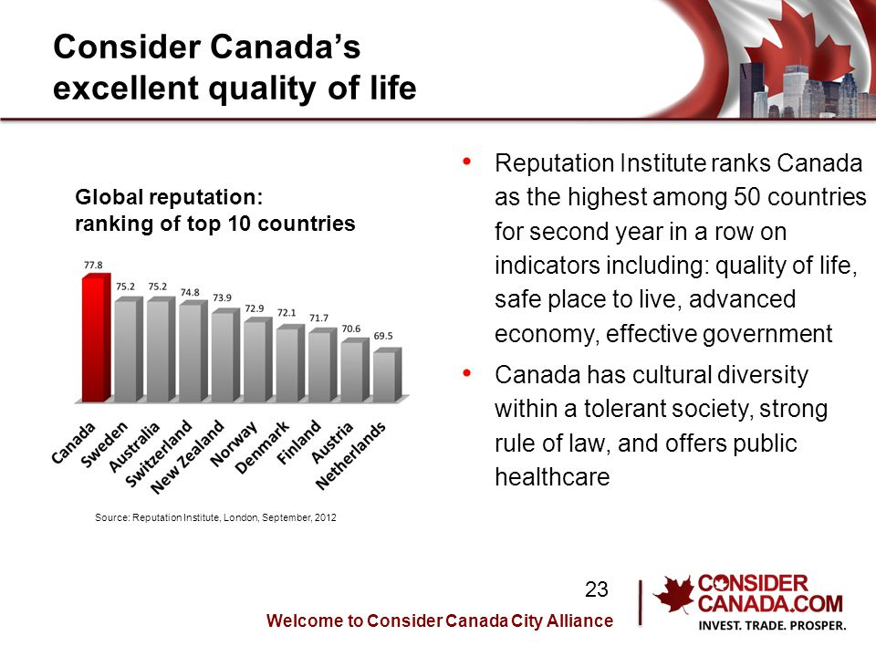 Consider Canadas excellent quality of life Reputation Institute ranks Canada as the highest among 50 countries for second year in a row on indicators including: quality of life, safe place to live, advanced economy, effective government Canada has cultural diversity within a tolerant society, strong rule of law, and offers public healthcare Source: Reputation Institute, London, September, 2012 Global reputation: ranking of top 10 countries Welcome to Consider Canada City Alliance 23