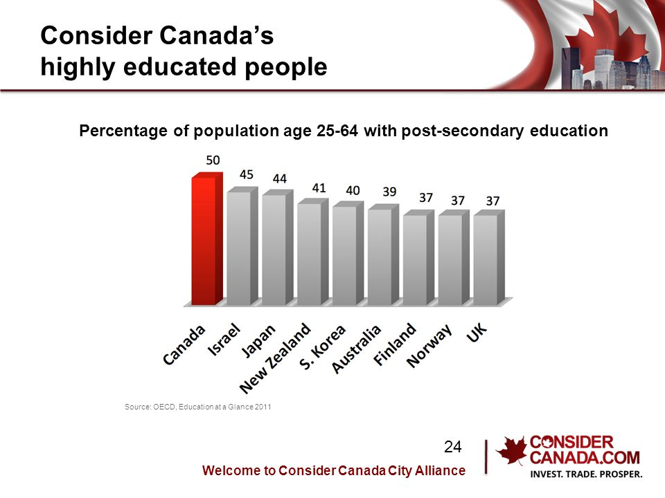 Consider Canadas highly educated people Percentage of population age 25-64 with post-secondary education Source: OECD, Education at a Glance 2011 Welcome to Consider Canada City Alliance 24