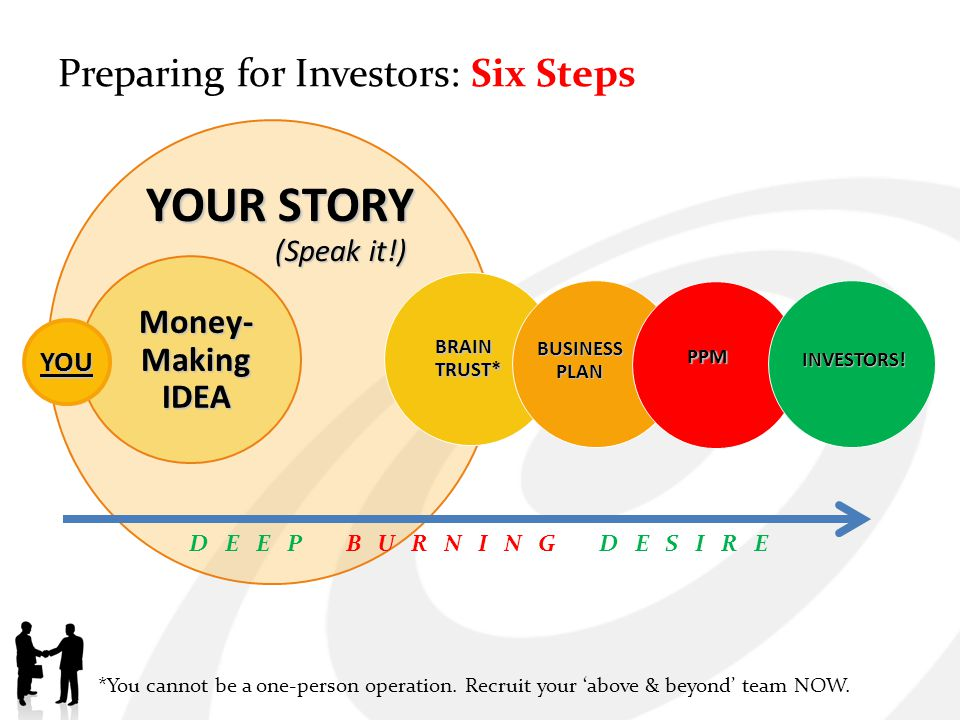 What Investors Want: To allocate as little money as possible, and make 10x ROI tomorrow, without any risk.