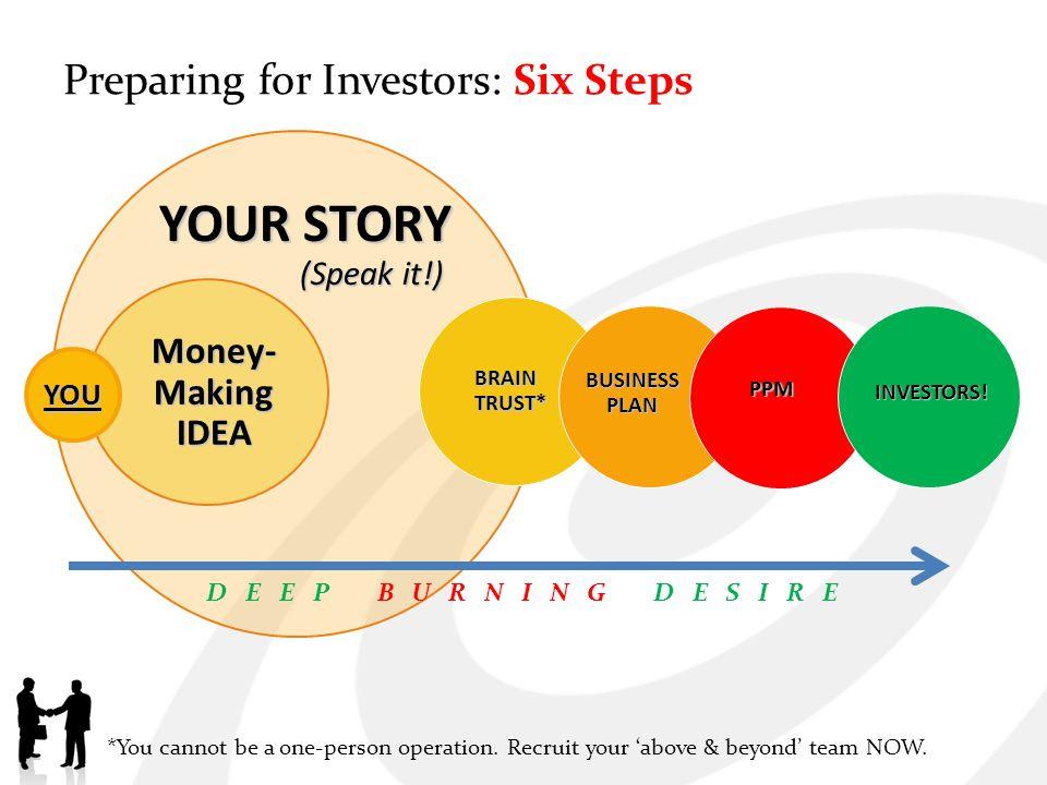 YOUR STORY (Speak it!) (Speak it!) Money- Making IDEA YOU BRAIN TRUST* BUSINESSPLAN PPM INVESTORS.