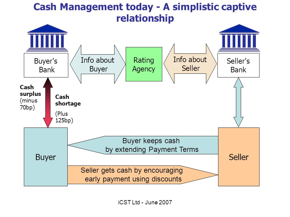 Cash Management today - A simplistic captive relationship Buyer Seller's Bank Buyer's Bank Rating Agency Info about Buyer Info about Seller Cash surpl