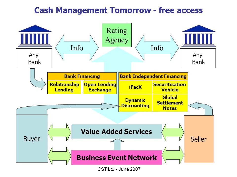 Cash Management Tomorrow - free access Rating Agency Info Business Event Network Value Added Services iFacX Securitisation Vehicle Bank Independent Fi