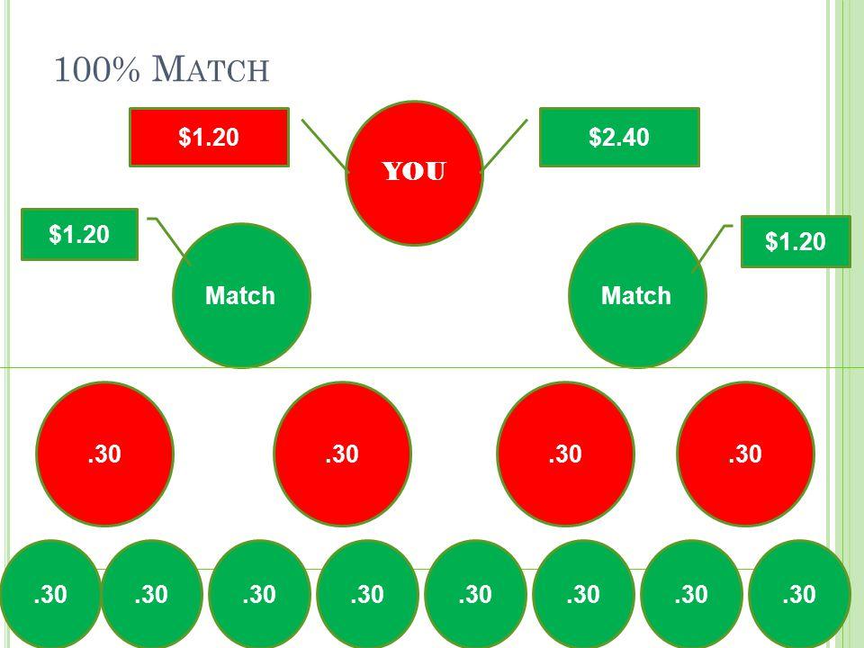 100% M ATCH YOU Match.30 $1.20 $2.40$1.20