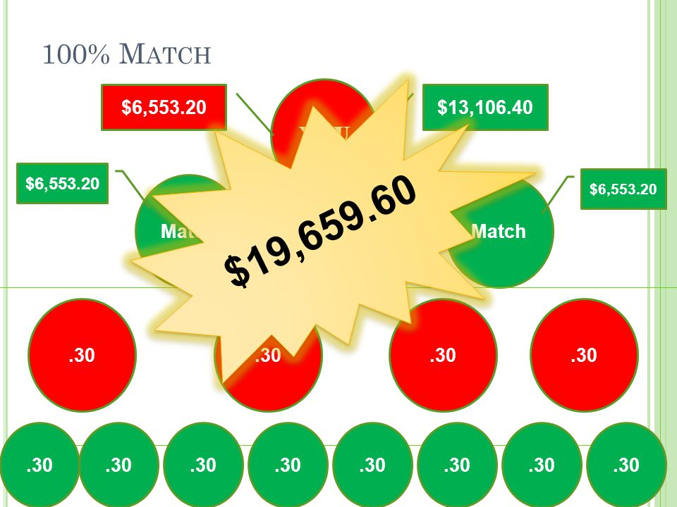 100% M ATCH YOU Match.30 $6,553.20 $13,106.40$6,553.20 $19,659.60