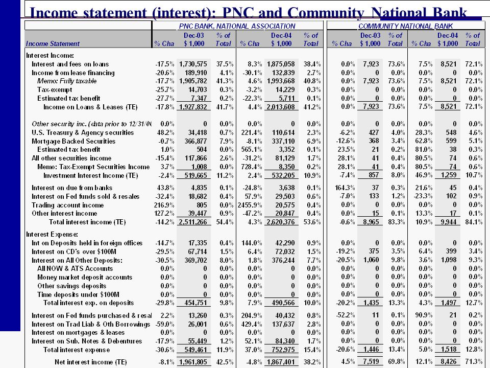 Income statement (interest): PNC and Community National Bank
