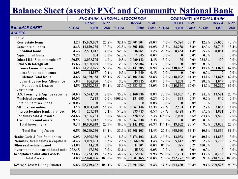 Balance Sheet (assets): PNC and Community National Bank