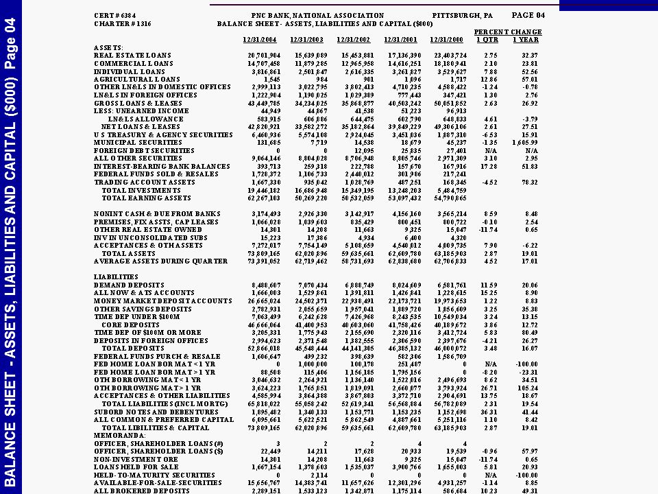 BALANCE SHEET - ASSETS, LIABILITIES AND CAPITAL ($000) Page 04