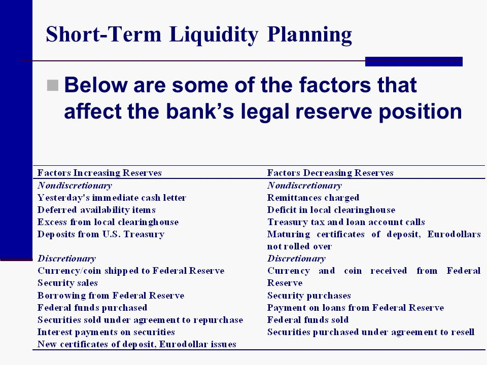 Short-Term Liquidity Planning Below are some of the factors that affect the banks legal reserve position