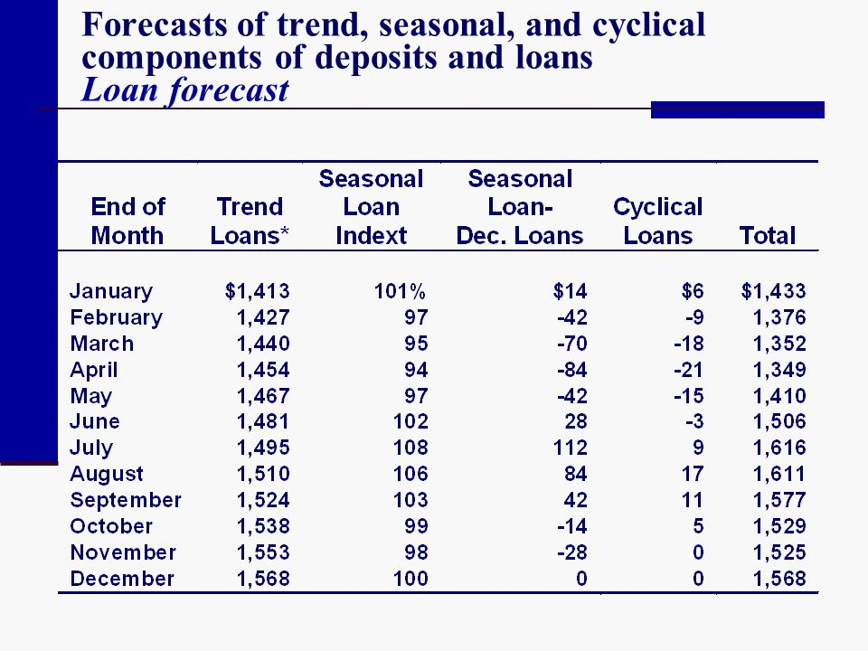 Forecasts of trend, seasonal, and cyclical components of deposits and loans Loan forecast