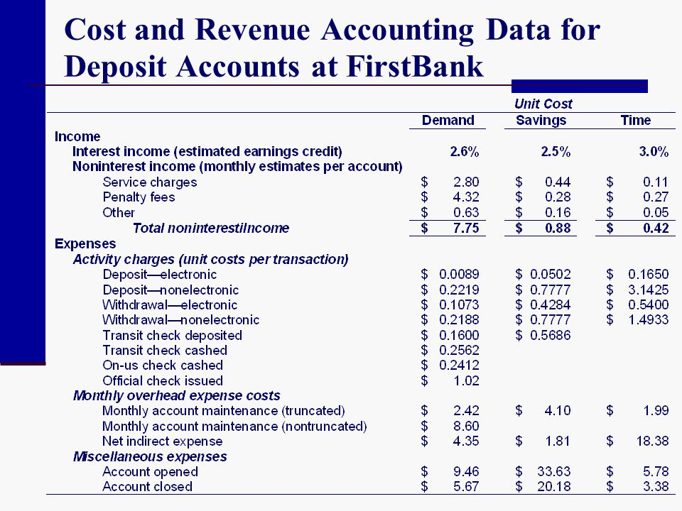 Cost and Revenue Accounting Data for Deposit Accounts at FirstBank