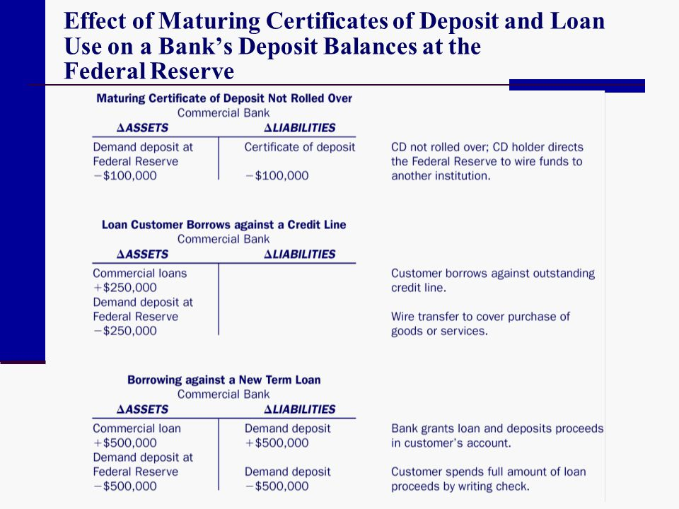 Effect of Maturing Certificates of Deposit and Loan Use on a Banks Deposit Balances at the Federal Reserve