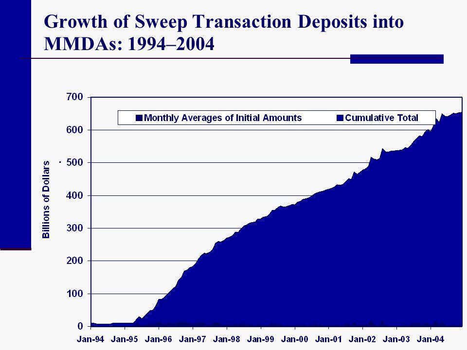 Growth of Sweep Transaction Deposits into MMDAs: 1994–2004