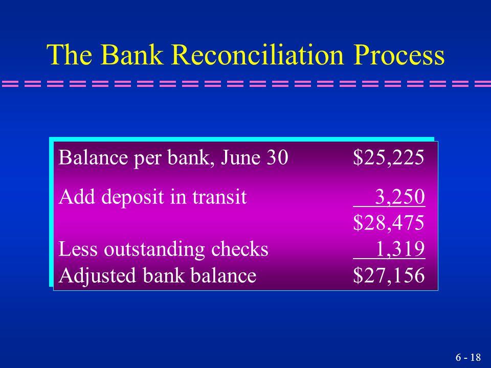 6 - 18 Balance per bank, June 30$25,225 Add deposit in transit 3,250 $28,475 Less outstanding checks 1,319 Adjusted bank balance$27,156 Balance per ba