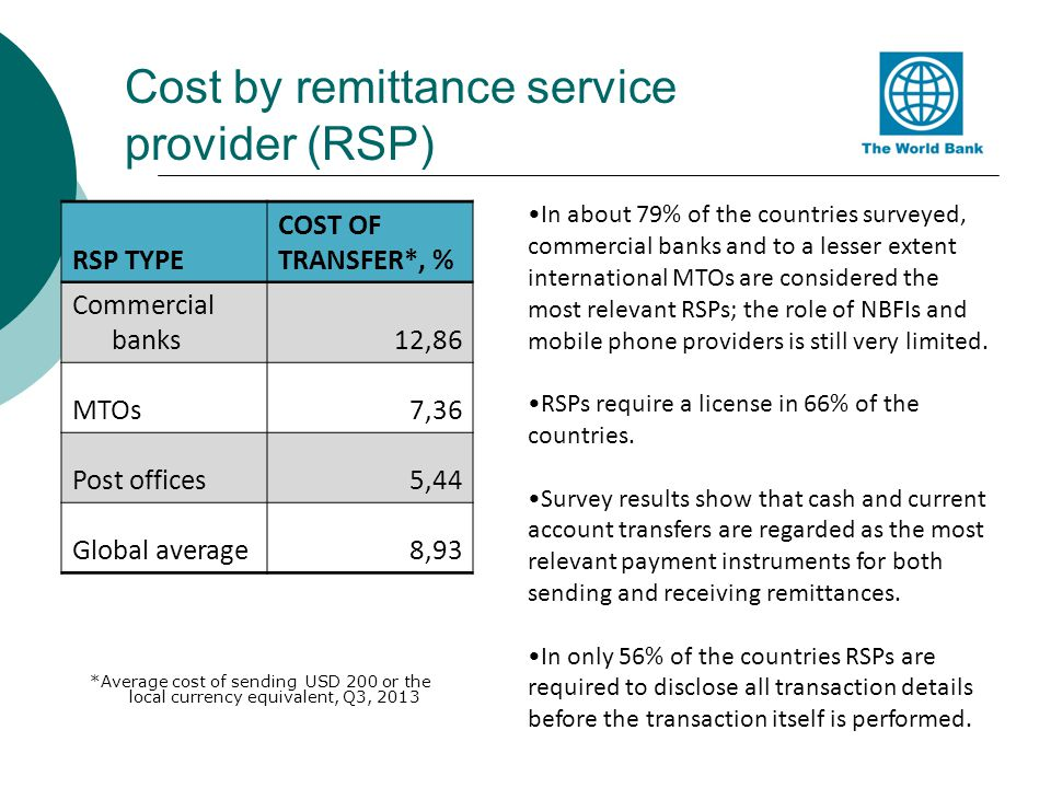 Cost by remittance service provider (RSP) *Average cost of sending USD 200 or the local currency equivalent, Q3, 2013 RSP TYPE COST OF TRANSFER*, % Co