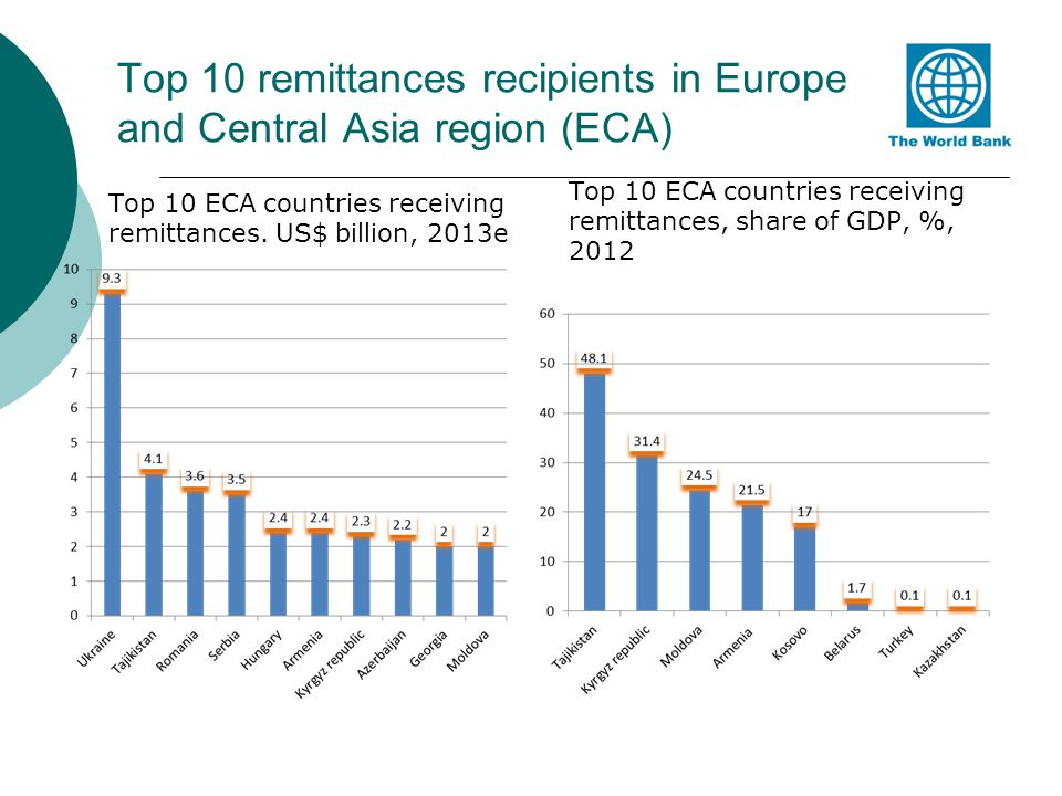Top 10 remittances recipients in Europe and Central Asia region (ECA) Top 10 ECA countries receiving remittances. US$ billion, 2013e Top 10 ECA countr
