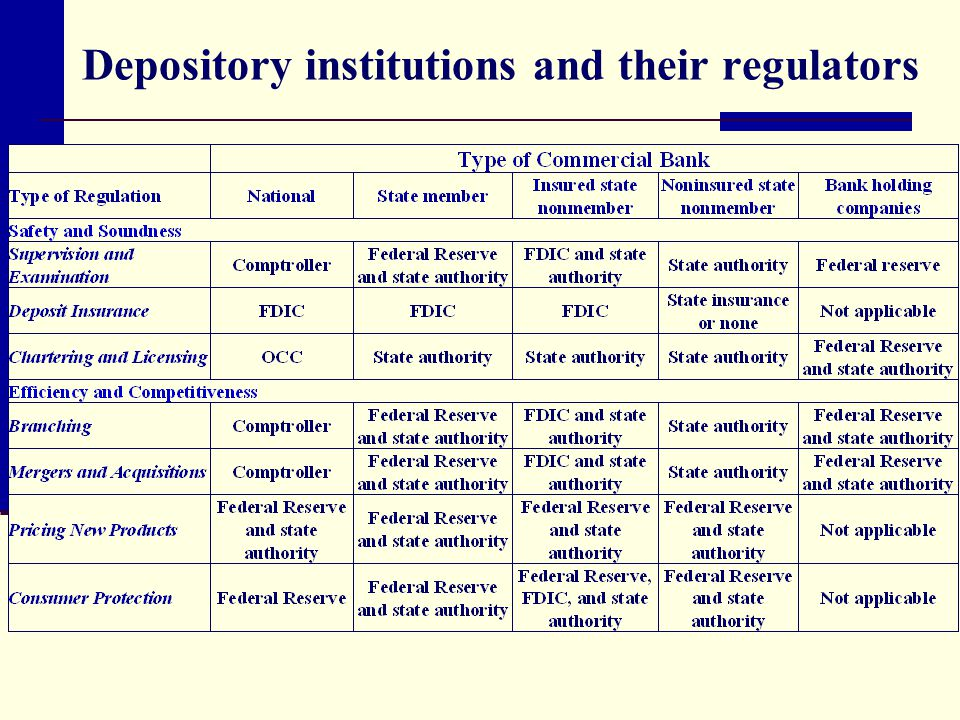 Depository institutions and their regulators