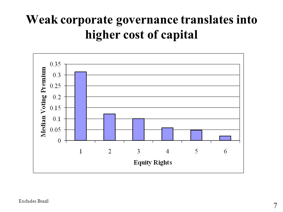 7 Weak corporate governance translates into higher cost of capital Excludes Brazil