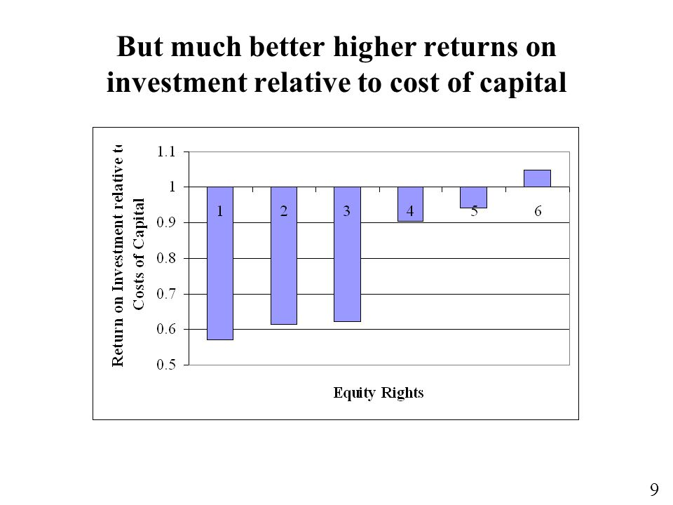 9 But much better higher returns on investment relative to cost of capital