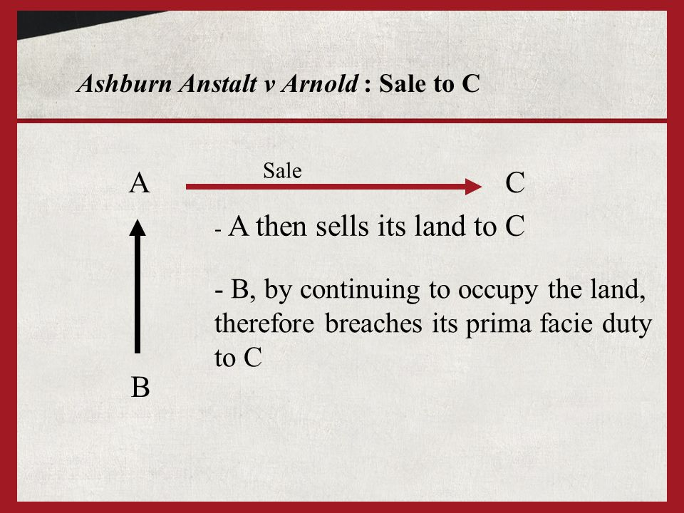 Ashburn Anstalt v Arnold : Sale to C A B - A then sells its land to C C Sale - B, by continuing to occupy the land, therefore breaches its prima facie