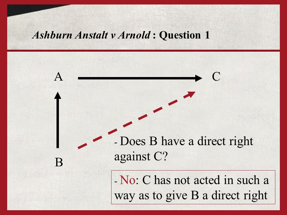 Ashburn Anstalt v Arnold : Question 1 A B - Does B have a direct right against C? C - No: C has not acted in such a way as to give B a direct right