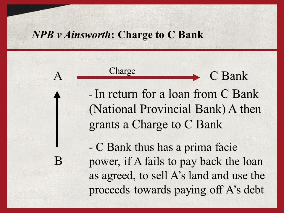 NPB v Ainsworth: Charge to C Bank A B - In return for a loan from C Bank (National Provincial Bank) A then grants a Charge to C Bank C Bank Charge - C Bank thus has a prima facie power, if A fails to pay back the loan as agreed, to sell As land and use the proceeds towards paying off As debt