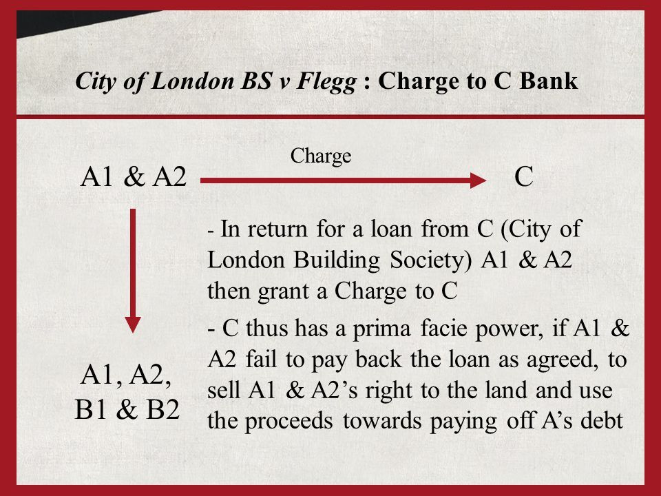 City of London BS v Flegg : Charge to C Bank A1 & A2 A1, A2, B1 & B2 - In return for a loan from C (City of London Building Society) A1 & A2 then gran