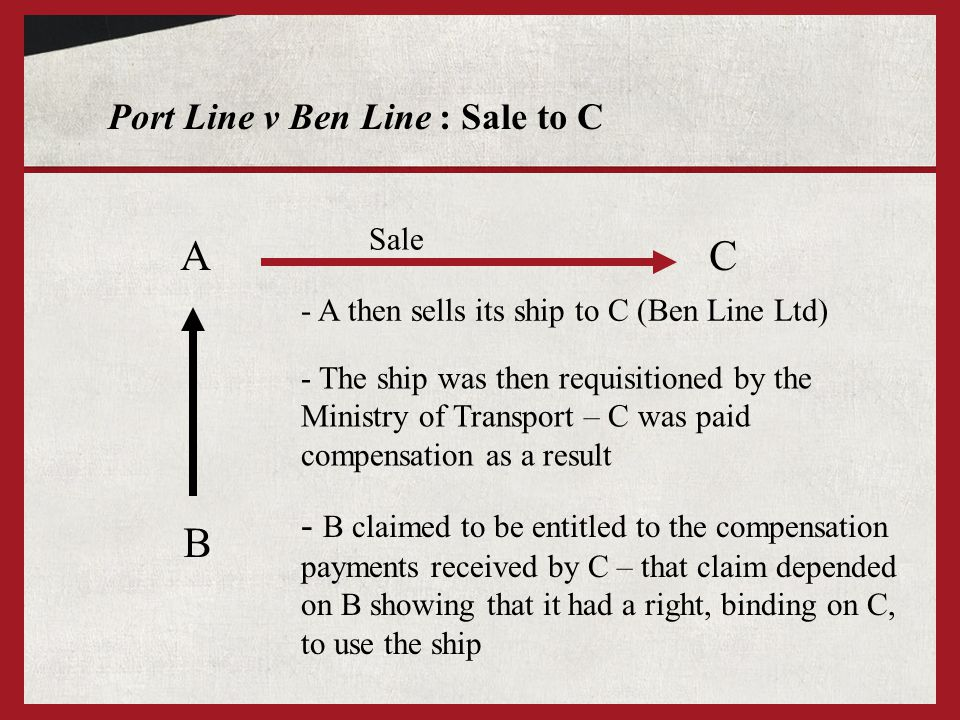 Port Line v Ben Line : Sale to C A B - A then sells its ship to C (Ben Line Ltd) C Sale - The ship was then requisitioned by the Ministry of Transport – C was paid compensation as a result - B claimed to be entitled to the compensation payments received by C – that claim depended on B showing that it had a right, binding on C, to use the ship