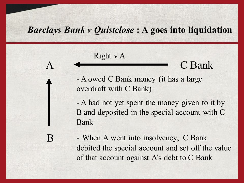 Barclays Bank v Quistclose : A goes into liquidation A B - A had not yet spent the money given to it by B and deposited in the special account with C Bank C Bank - A owed C Bank money (it has a large overdraft with C Bank) Right v A - When A went into insolvency, C Bank debited the special account and set off the value of that account against As debt to C Bank