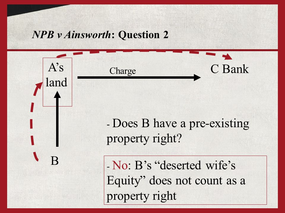 NPB v Ainsworth: Question 2 As land B - Does B have a pre-existing property right? C Bank Charge - No: Bs deserted wifes Equity does not count as a pr