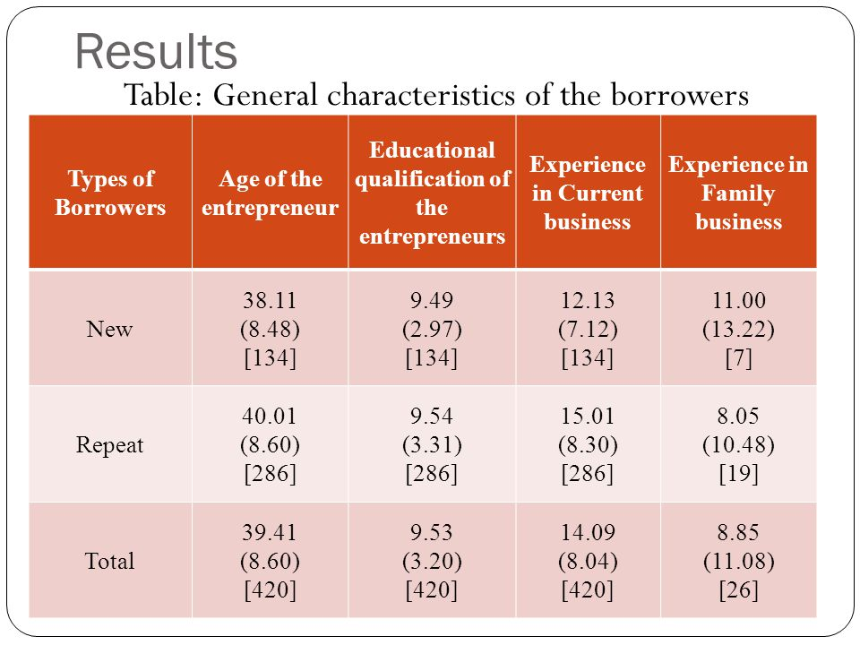 Results Types of Borrowers Age of the entrepreneur Educational qualification of the entrepreneurs Experience in Current business Experience in Family