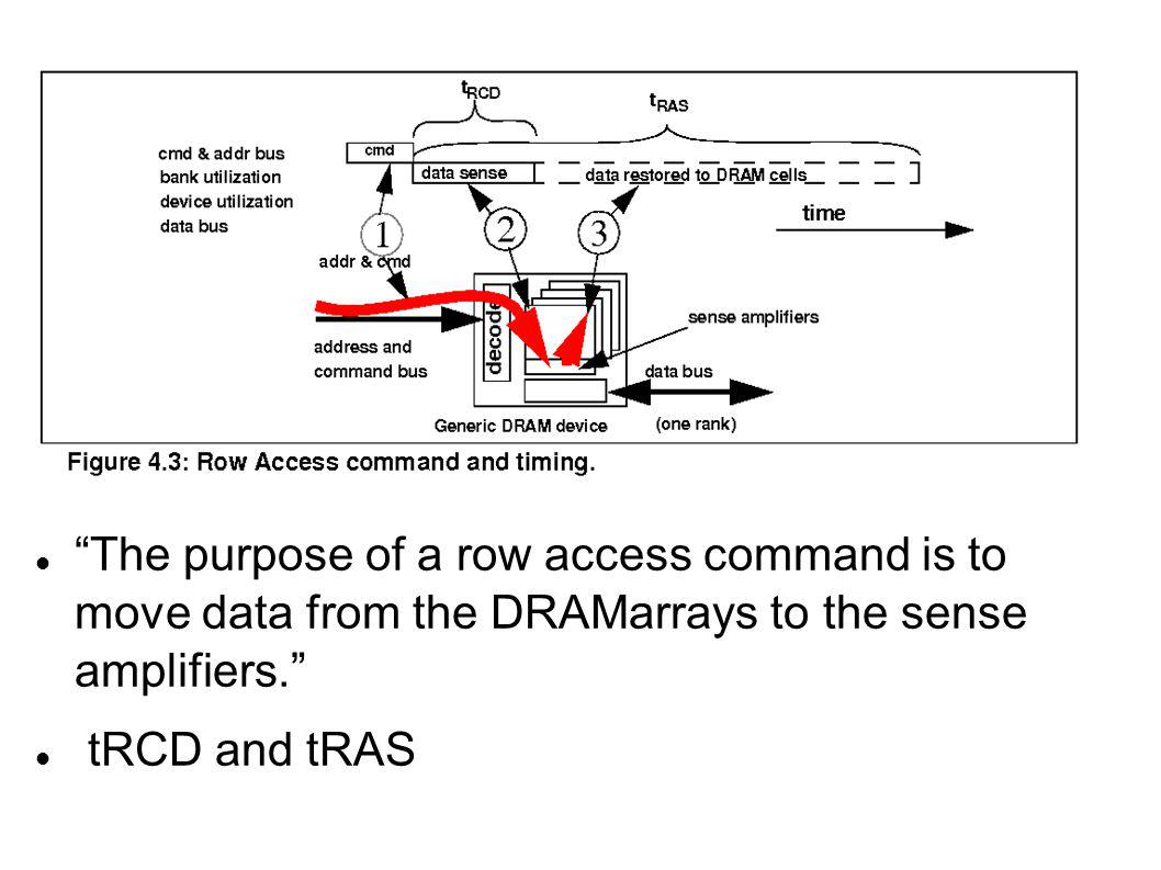 The purpose of a row access command is to move data from the DRAMarrays to the sense amplifiers.