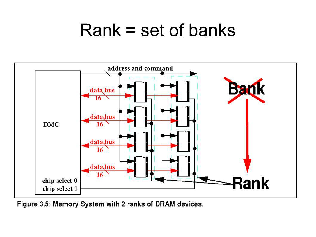 Rank = set of banks