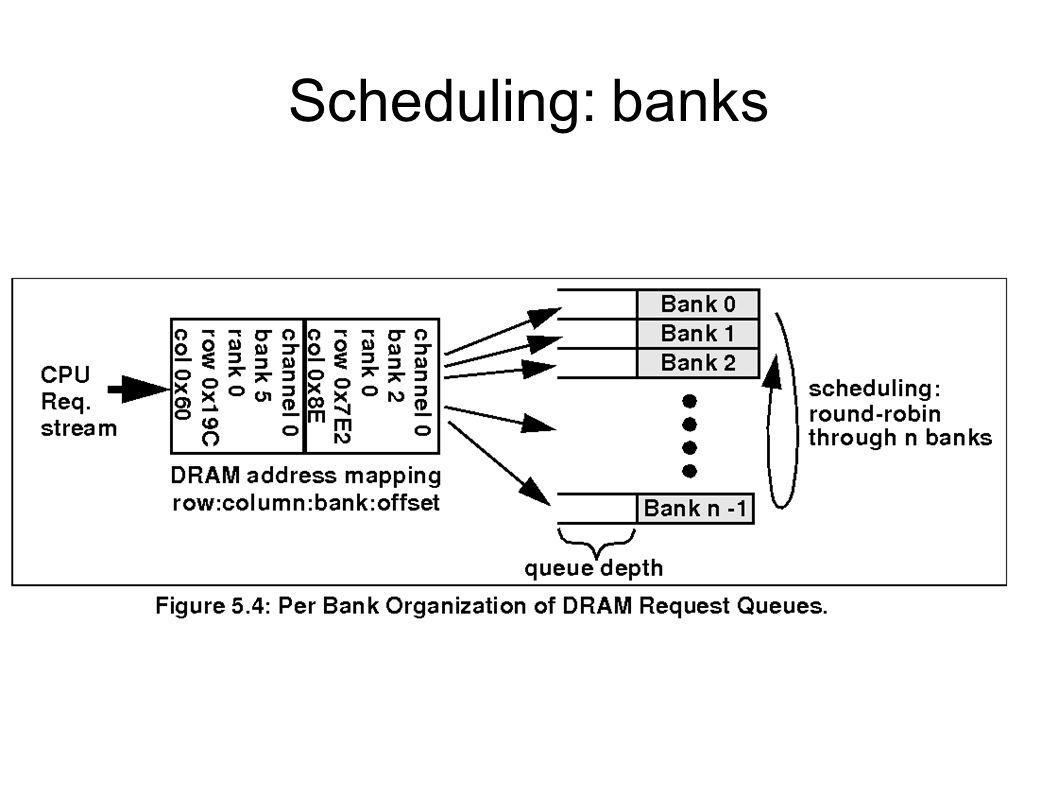 Scheduling: banks
