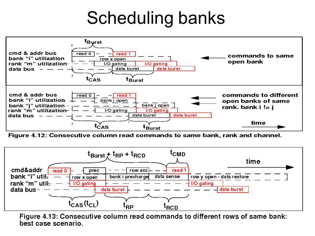 Scheduling banks