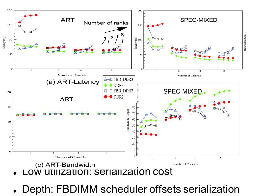 Low utilization: serialization cost Depth: FBDIMM scheduler offsets serialization