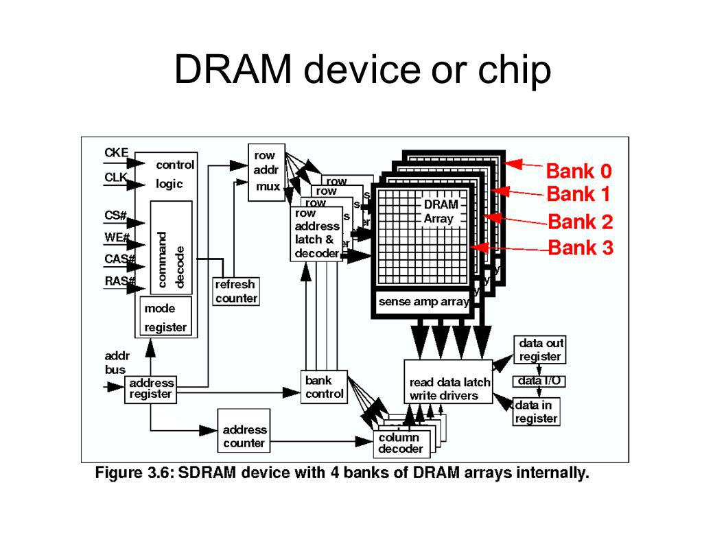 DRAM device or chip