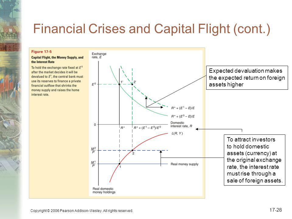 Copyright © 2006 Pearson Addison-Wesley. All rights reserved. 17-28 Financial Crises and Capital Flight (cont.) To attract investors to hold domestic