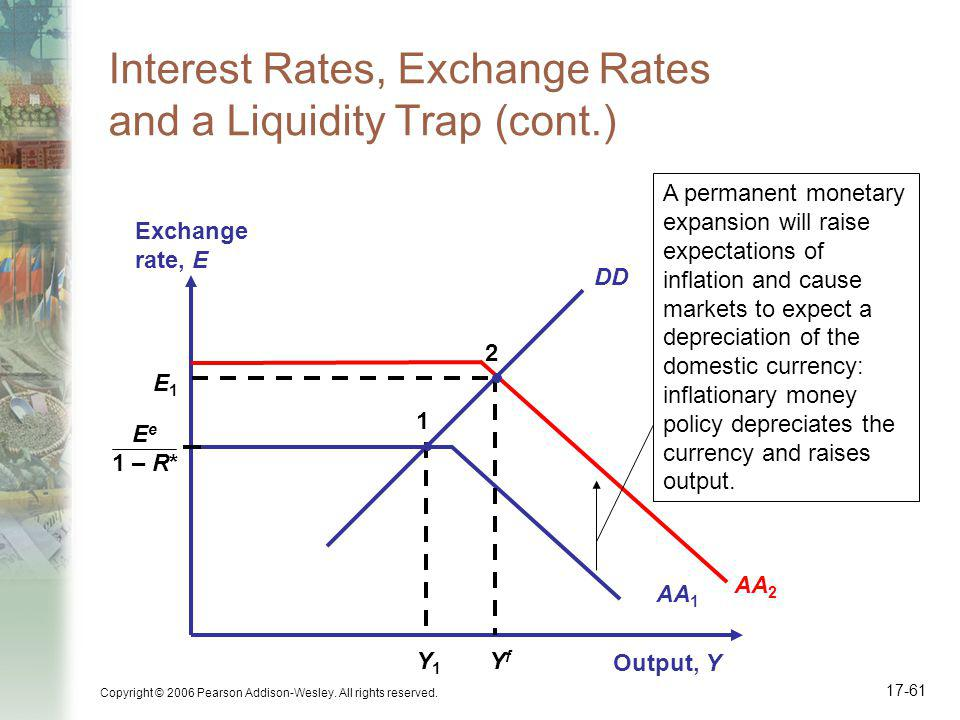 Copyright © 2006 Pearson Addison-Wesley. All rights reserved. 17-61 Interest Rates, Exchange Rates and a Liquidity Trap (cont.) DD Output, Y Exchange