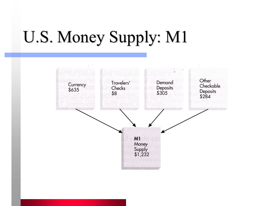 About Currency In 2003, currency was 52% of M1.U.S.